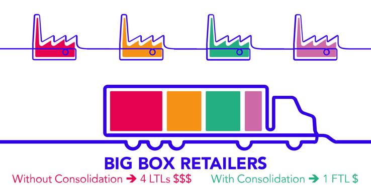 retailer consolidation graphic